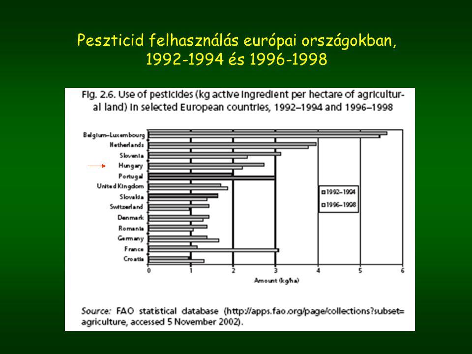 Peszticid felhasználás európai országokban,
