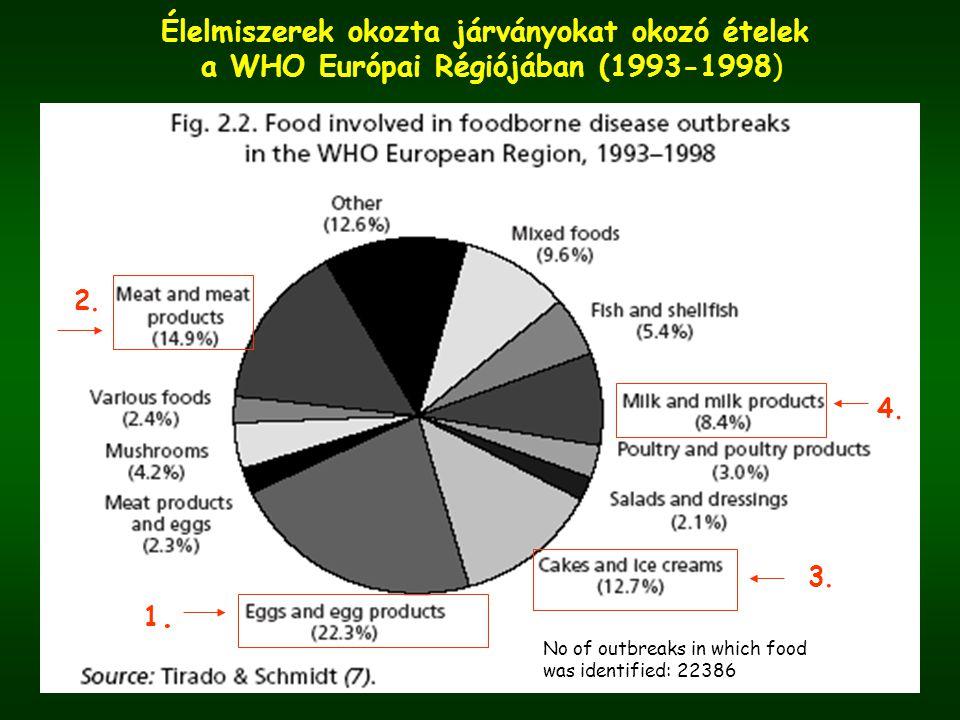 Élelmiszerek okozta járványokat okozó ételek