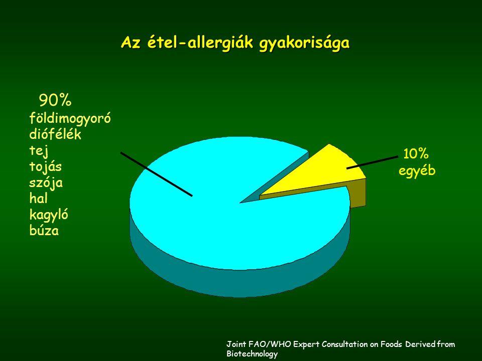 Az étel-allergiák gyakorisága