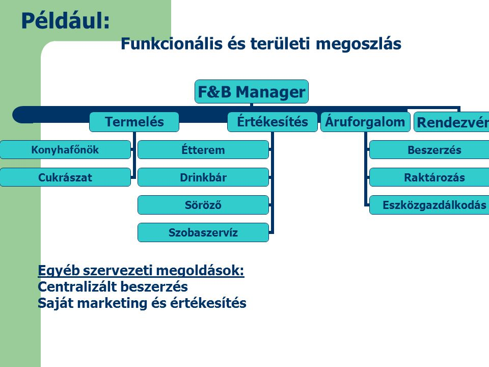 Funkcionális és területi megoszlás