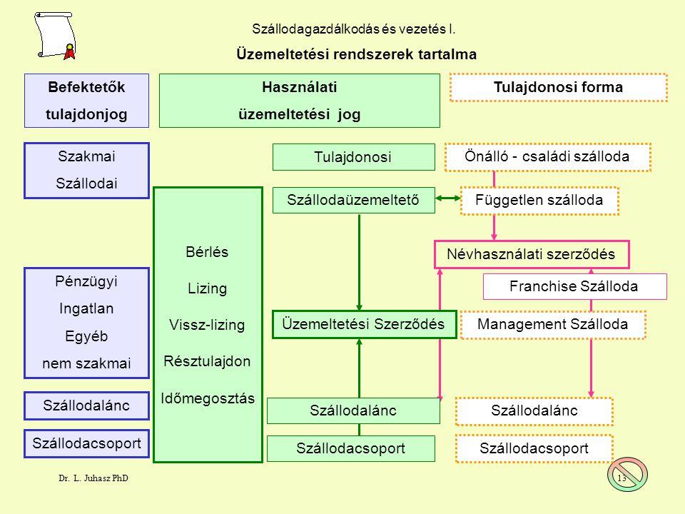 Üzemeltetési rendszerek tartalma