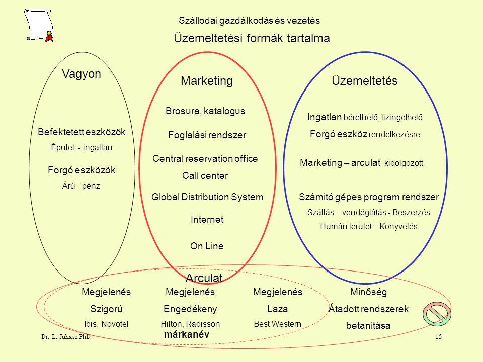 Üzemeltetési formák tartalma