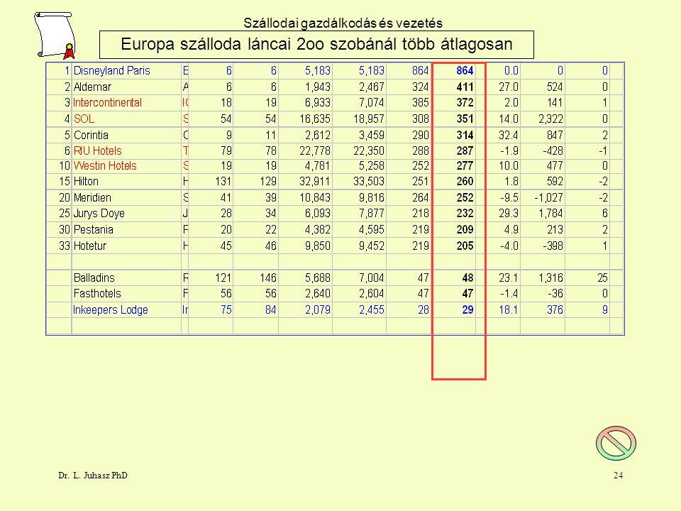 Europa szálloda láncai 2oo szobánál több átlagosan
