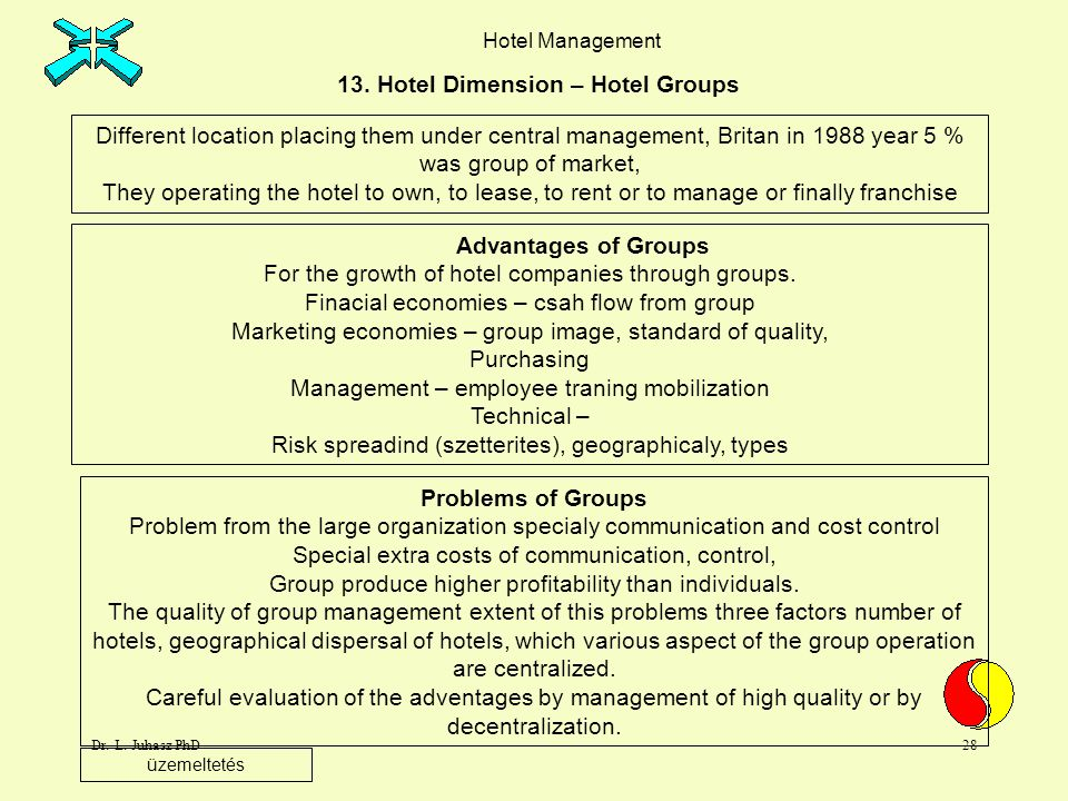13. Hotel Dimension – Hotel Groups