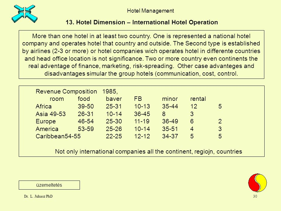 13. Hotel Dimension – International Hotel Operation