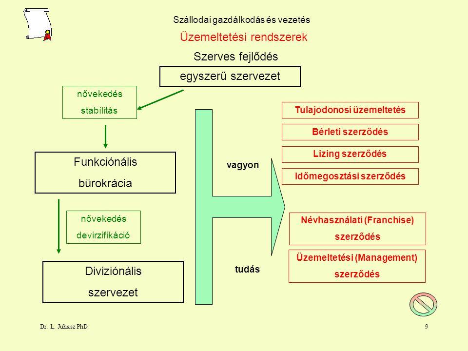 Üzemeltetési rendszerek