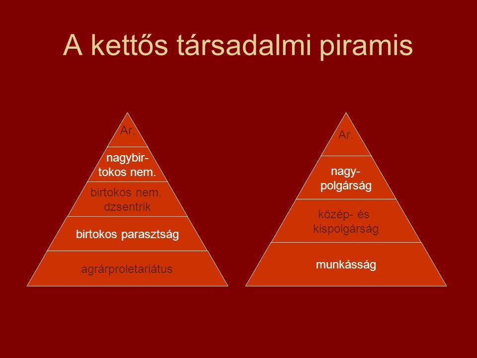 A kettős társadalmi piramis