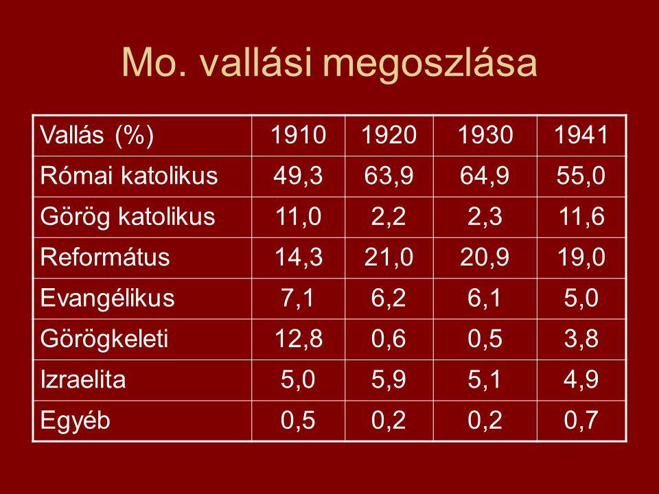 Mo. vallási megoszlása Vallás (%) 1910 1920 1930 1941 Római katolikus