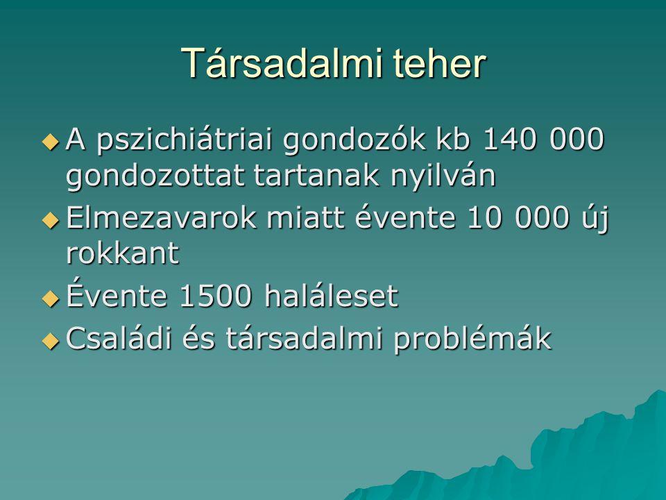 Társadalmi teher A pszichiátriai gondozók kb 140 000 gondozottat tartanak nyilván. Elmezavarok miatt évente 10 000 új rokkant.