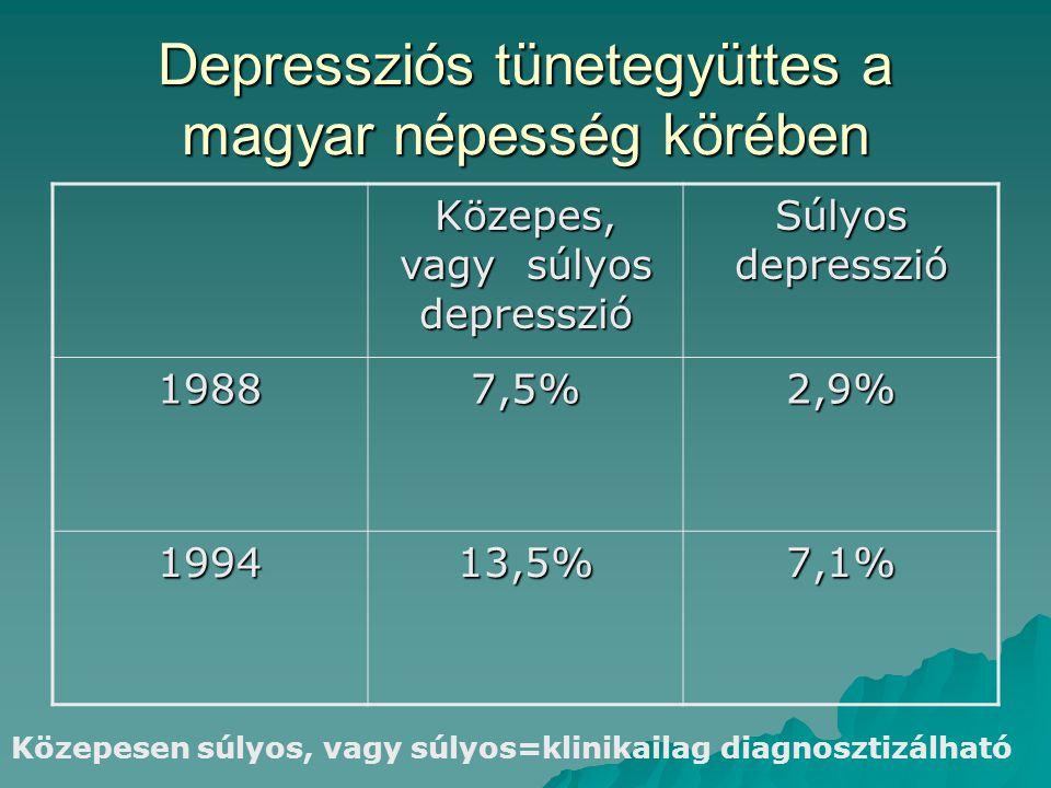 Depressziós tünetegyüttes a magyar népesség körében