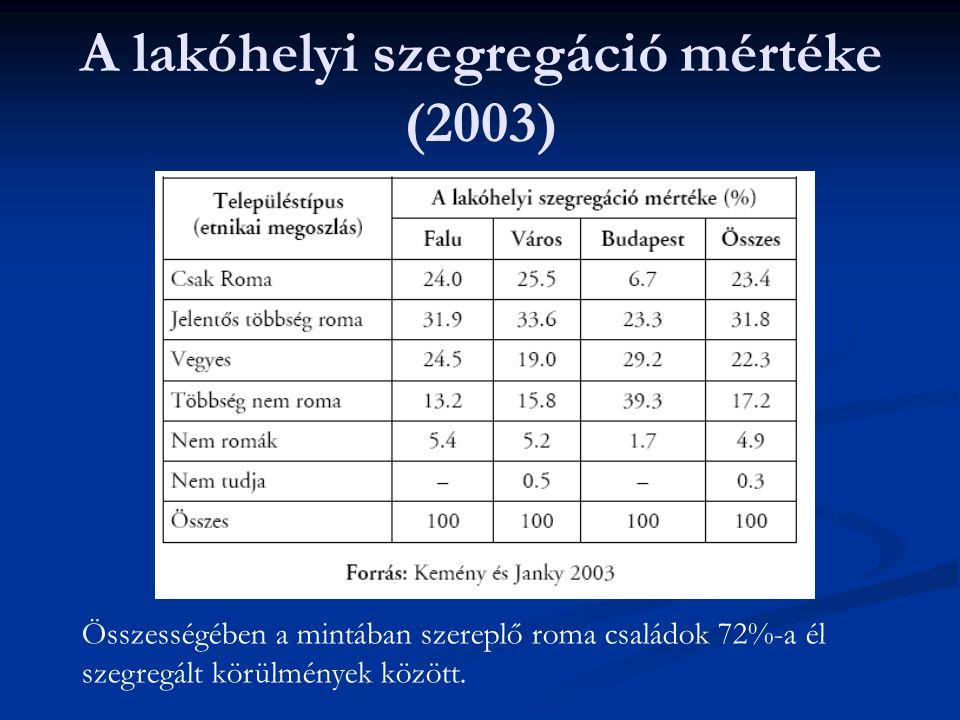 A lakóhelyi szegregáció mértéke (2003)