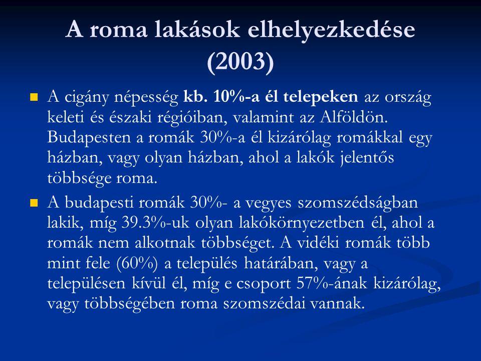 A roma lakások elhelyezkedése (2003)