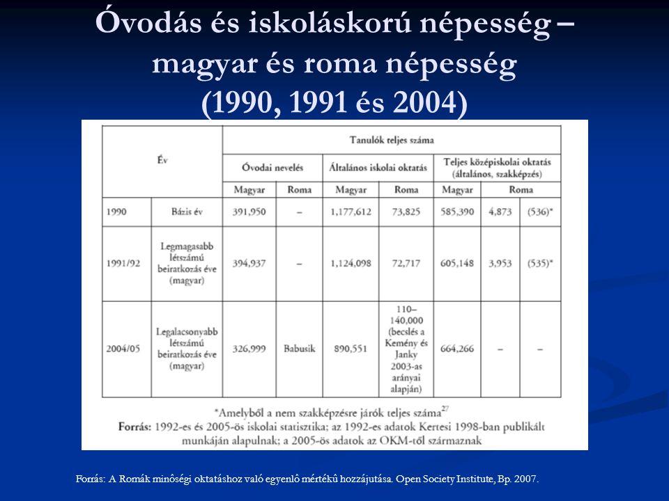 Óvodás és iskoláskorú népesség – magyar és roma népesség (1990, 1991 és 2004)