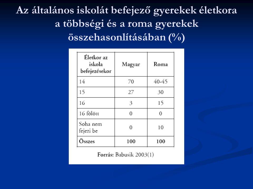 Az általános iskolát befejező gyerekek életkora a többségi és a roma gyerekek összehasonlításában (%)