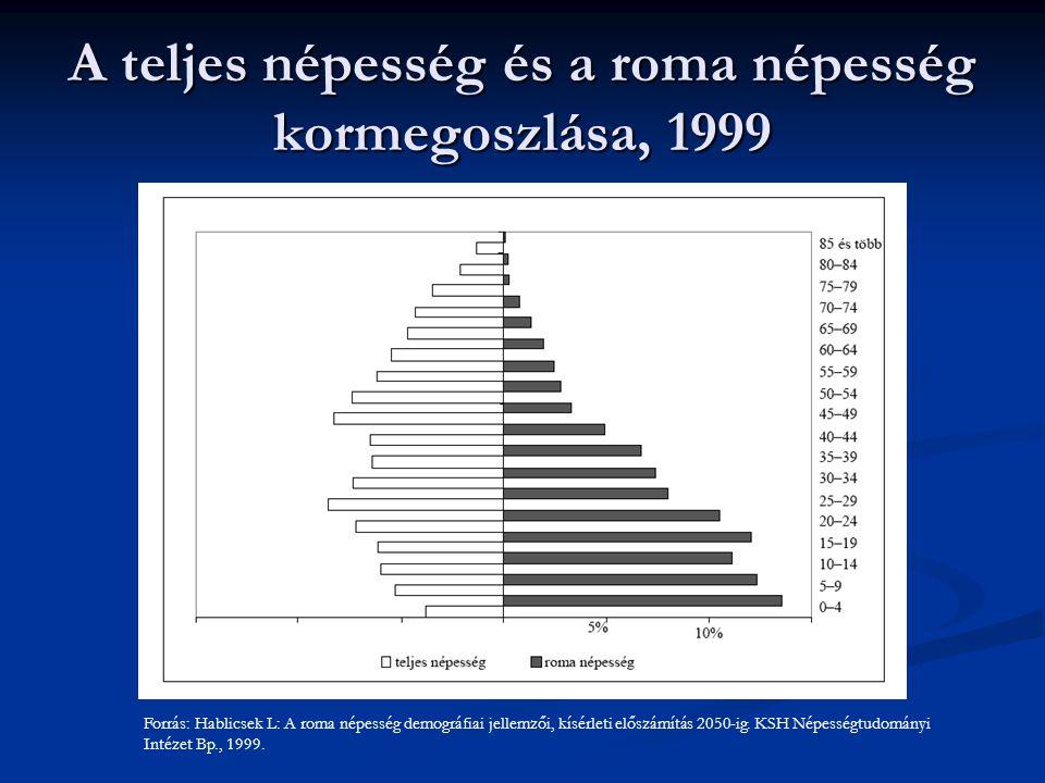 A teljes népesség és a roma népesség kormegoszlása, 1999