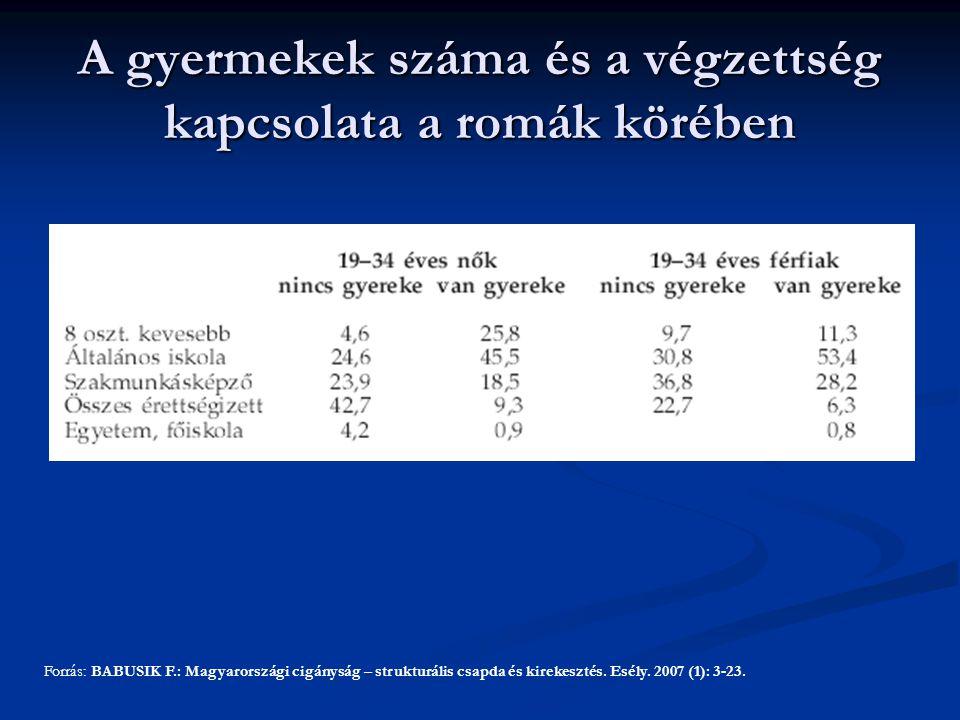 A gyermekek száma és a végzettség kapcsolata a romák körében