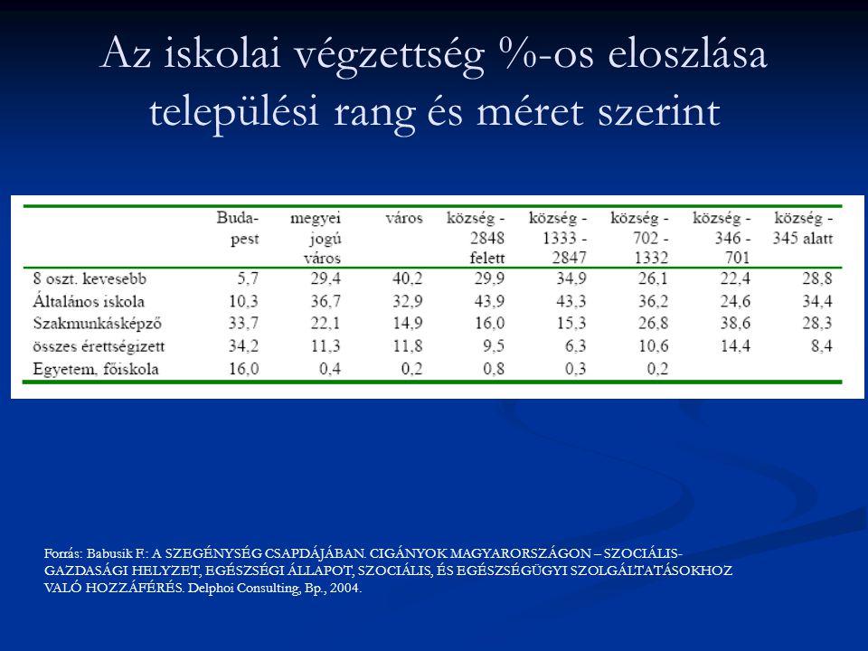Az iskolai végzettség %-os eloszlása települési rang és méret szerint