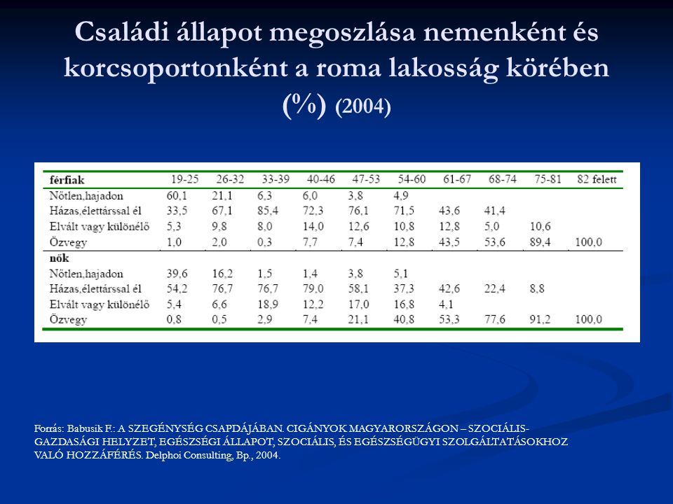 Családi állapot megoszlása nemenként és korcsoportonként a roma lakosság körében (%) (2004)