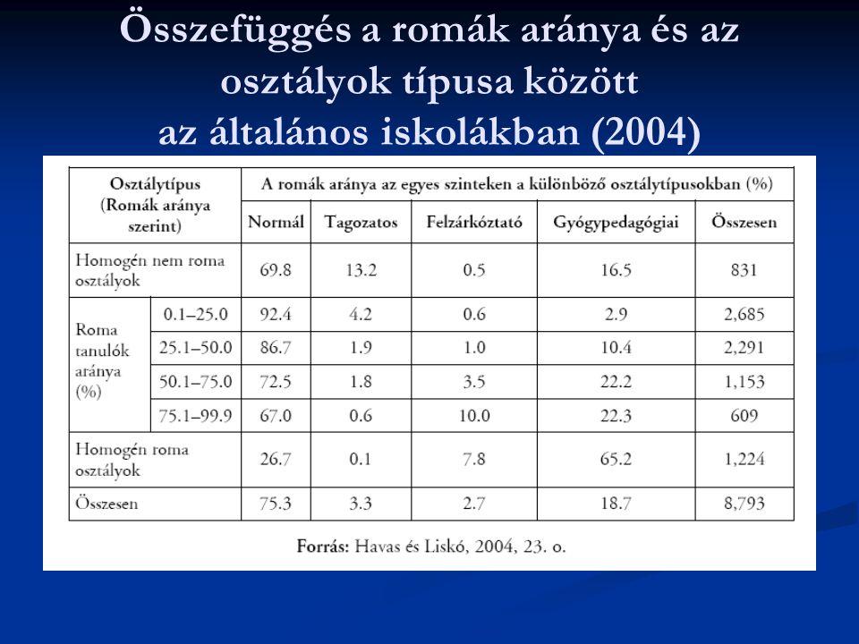 Összefüggés a romák aránya és az osztályok típusa között az általános iskolákban (2004)