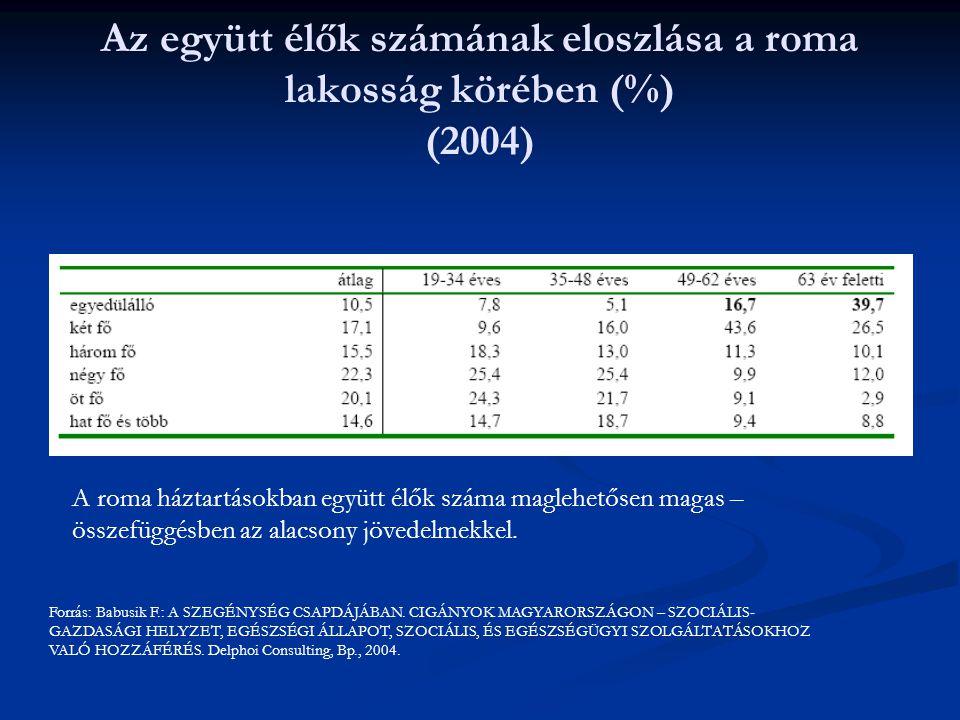 Az együtt élők számának eloszlása a roma lakosság körében (%) (2004)