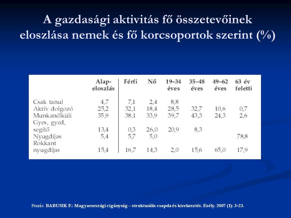 A gazdasági aktivitás fő összetevőinek eloszlása nemek és fő korcsoportok szerint (%)