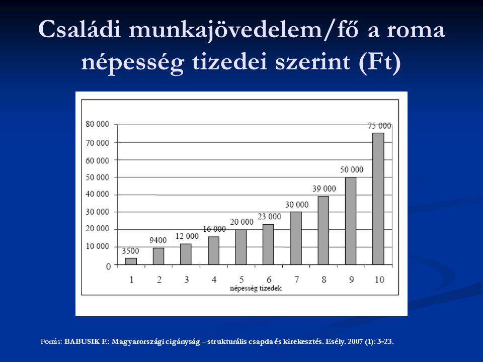 Családi munkajövedelem/fő a roma népesség tizedei szerint (Ft)