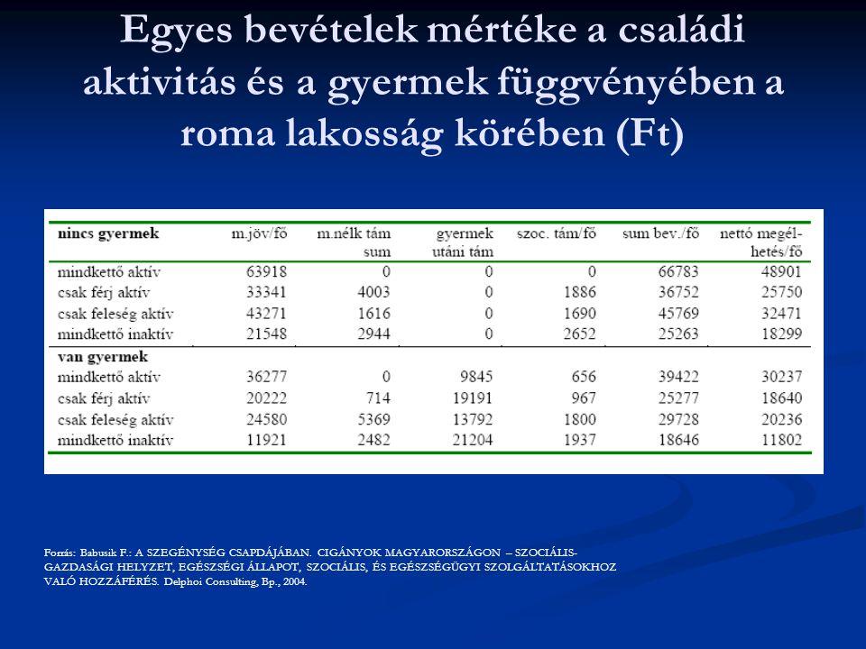 Egyes bevételek mértéke a családi aktivitás és a gyermek függvényében a roma lakosság körében (Ft)