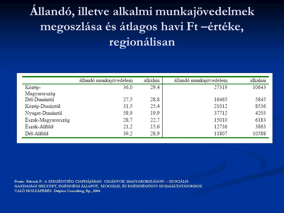 Állandó, illetve alkalmi munkajövedelmek megoszlása és átlagos havi Ft –értéke, regionálisan