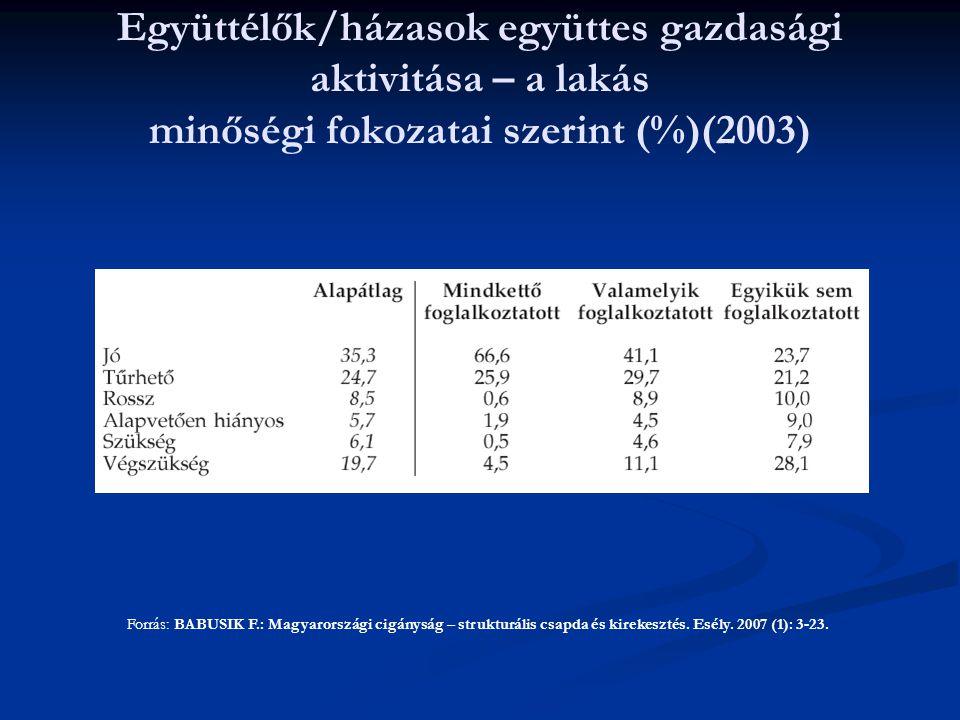 Együttélők/házasok együttes gazdasági aktivitása – a lakás minőségi fokozatai szerint (%)(2003)