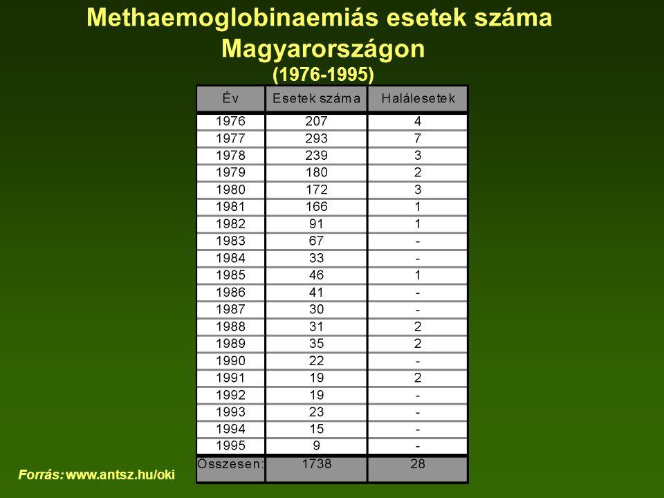 Methaemoglobinaemiás esetek száma