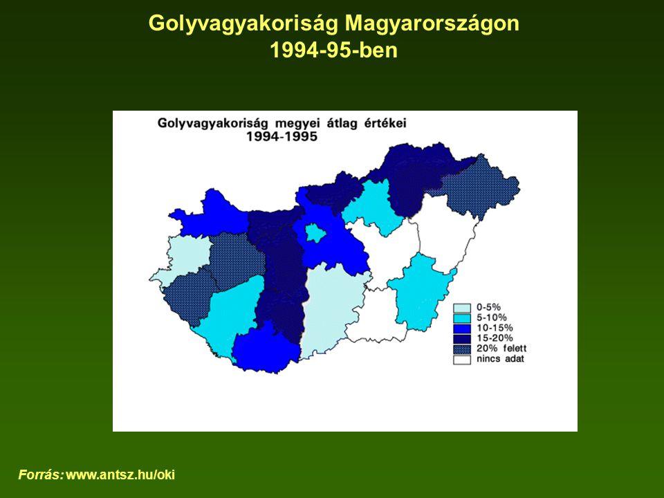 Golyvagyakoriság Magyarországon