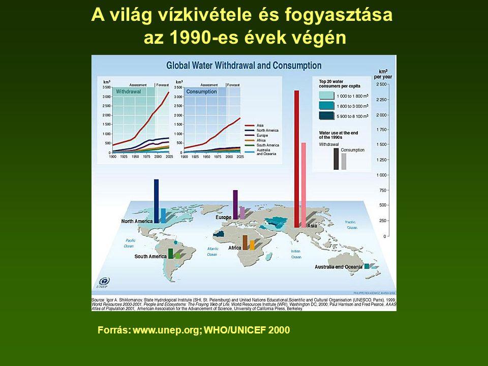 A világ vízkivétele és fogyasztása