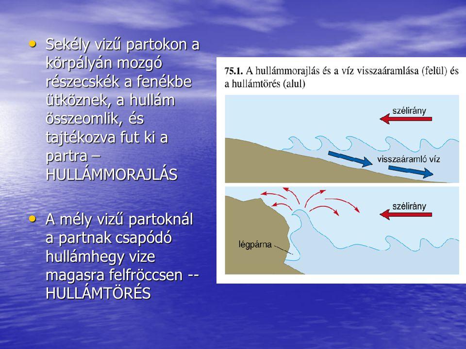 Sekély vizű partokon a körpályán mozgó részecskék a fenékbe ütköznek, a hullám összeomlik, és tajtékozva fut ki a partra – HULLÁMMORAJLÁS