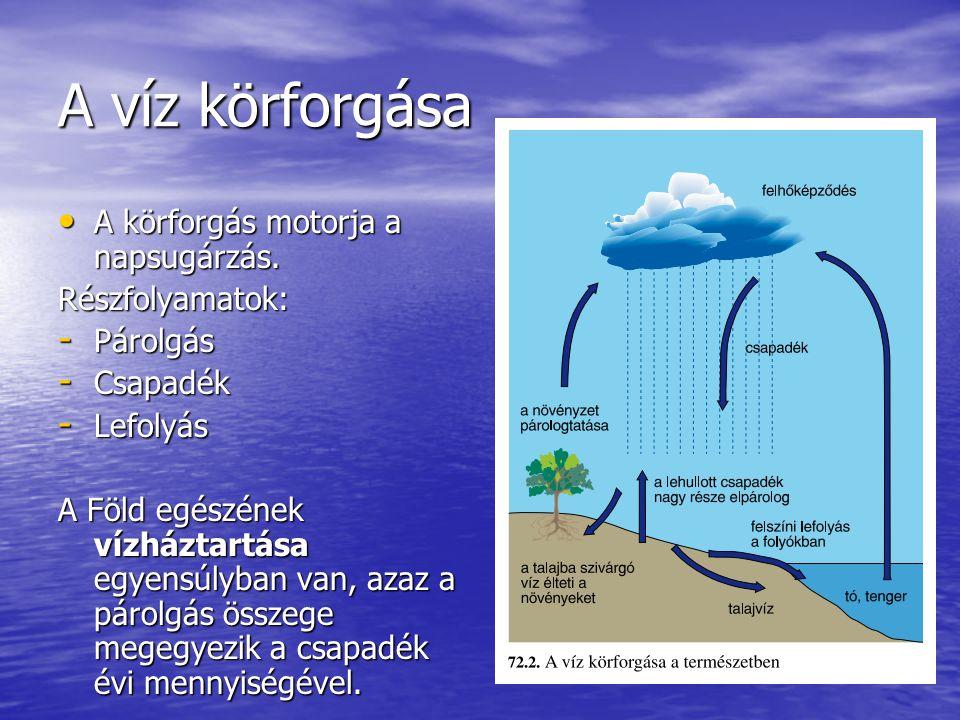 A víz körforgása A körforgás motorja a napsugárzás. Részfolyamatok: