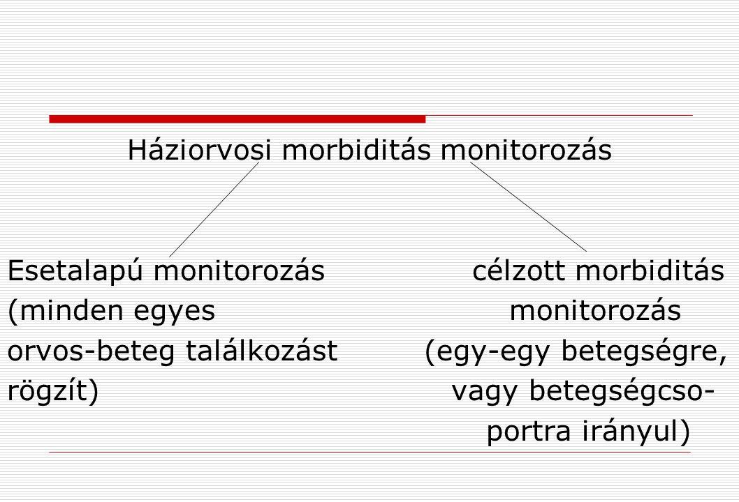 Háziorvosi morbiditás monitorozás