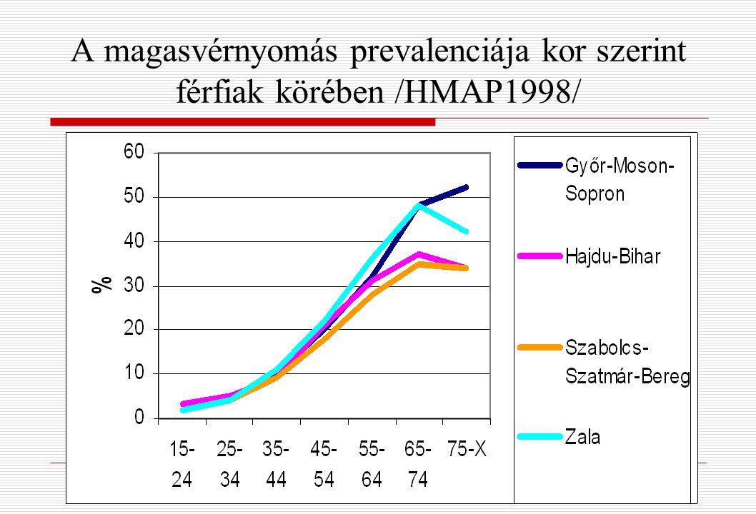 A magasvérnyomás prevalenciája kor szerint férfiak körében /HMAP1998/