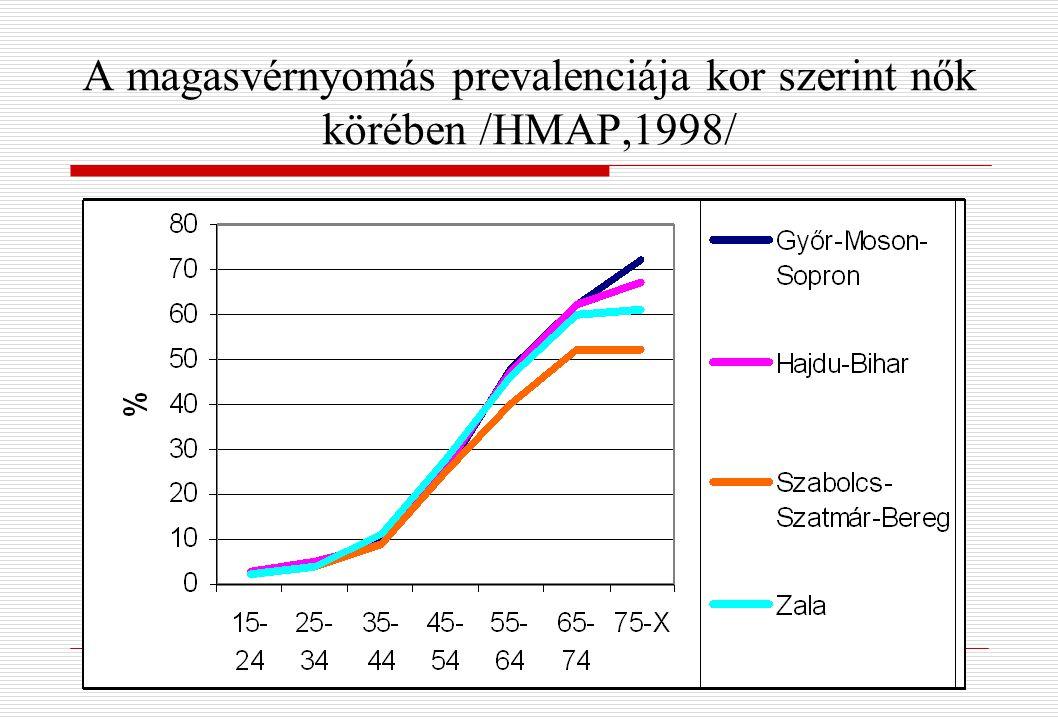 A magasvérnyomás prevalenciája kor szerint nők körében /HMAP,1998/