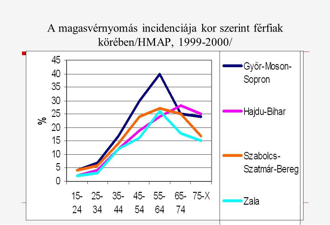 A magasvérnyomás incidenciája kor szerint férfiak körében/HMAP, 1999-2000/