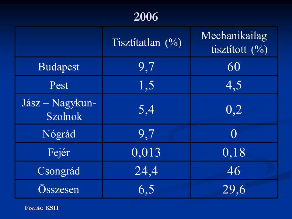 2006 Tisztítatlan (%) Mechanikailag tisztított (%) Budapest. 9,7. 60. Pest. 1,5. 4,5. Jász – Nagykun- Szolnok.