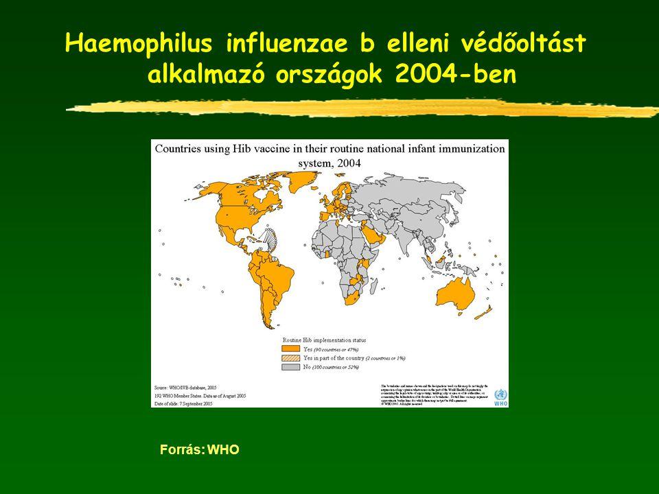 Haemophilus influenzae b elleni védőoltást alkalmazó országok 2004-ben