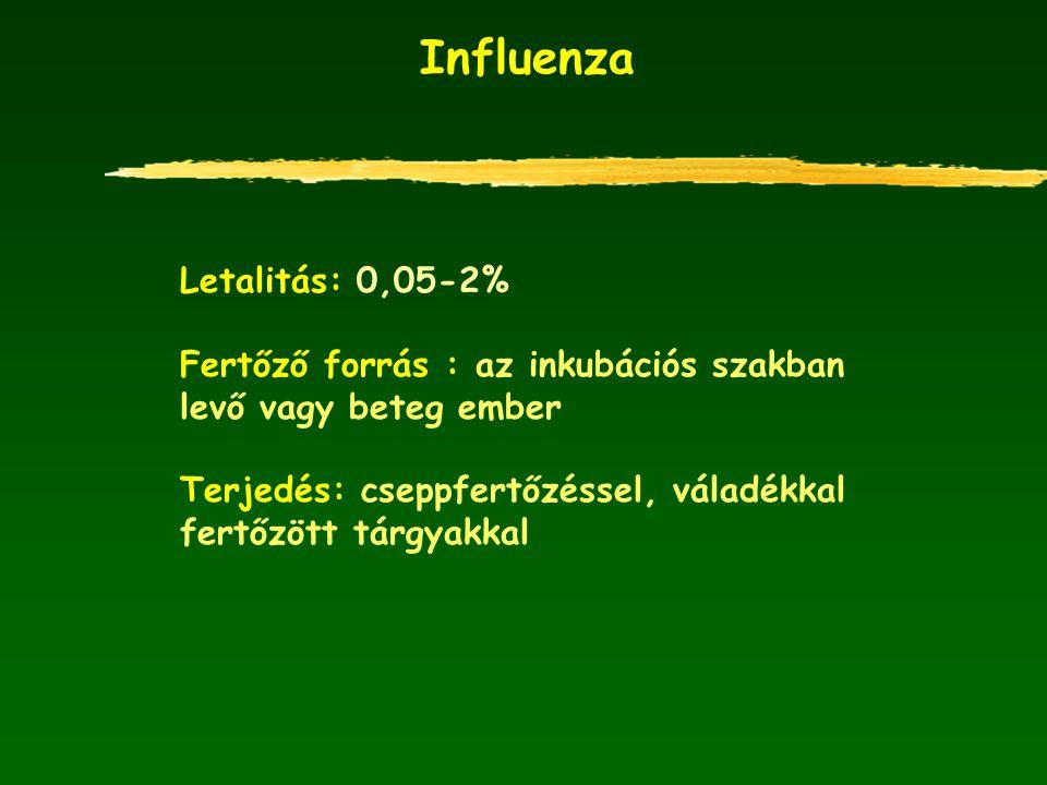 Influenza Letalitás: 0,05-2%
