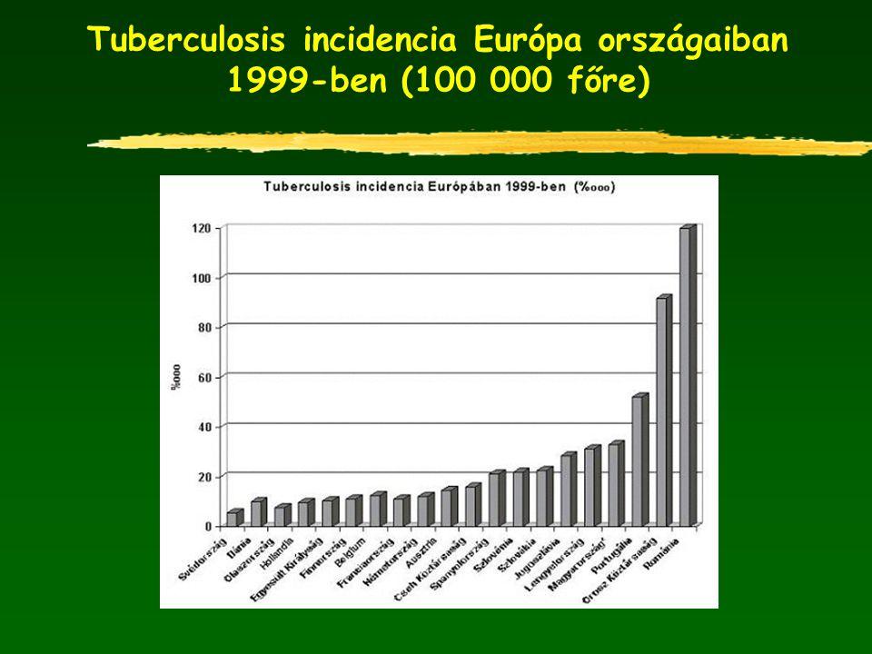 Tuberculosis incidencia Európa országaiban