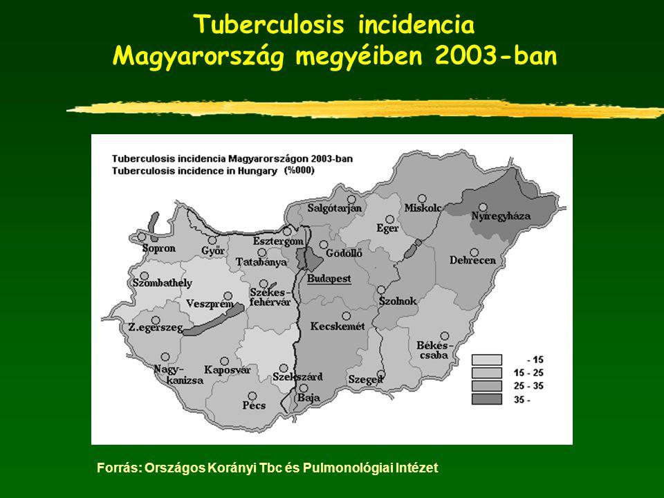 Tuberculosis incidencia Magyarország megyéiben 2003-ban