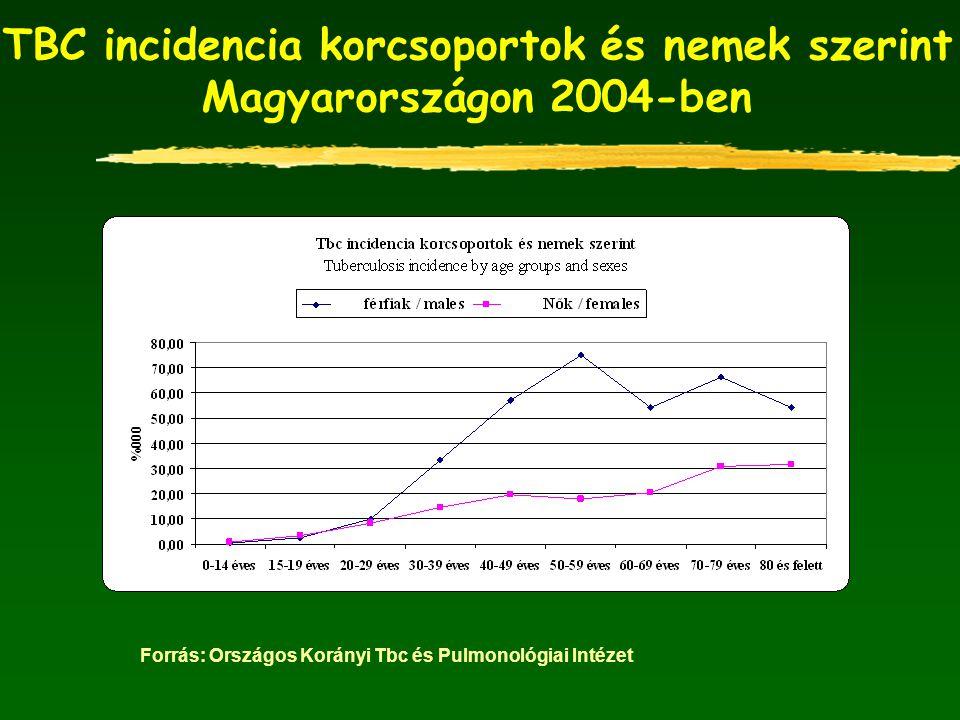 TBC incidencia korcsoportok és nemek szerint