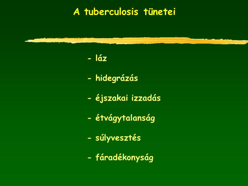 A tuberculosis tünetei