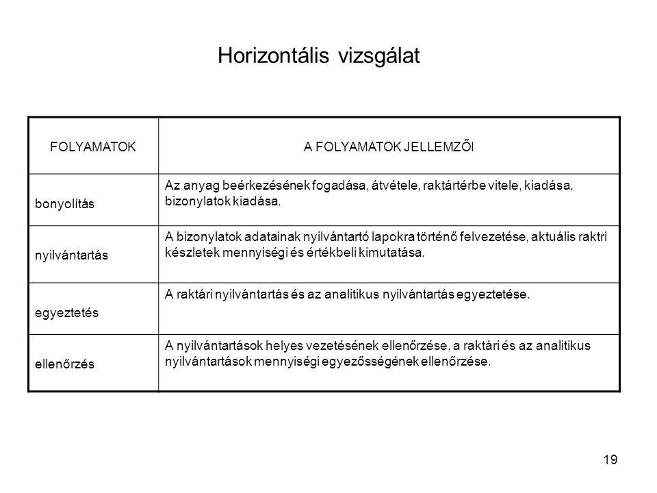 Horizontális vizsgálat