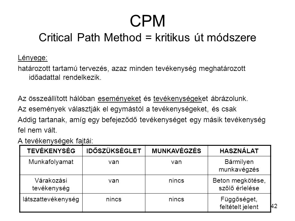 CPM Critical Path Method = kritikus út módszere