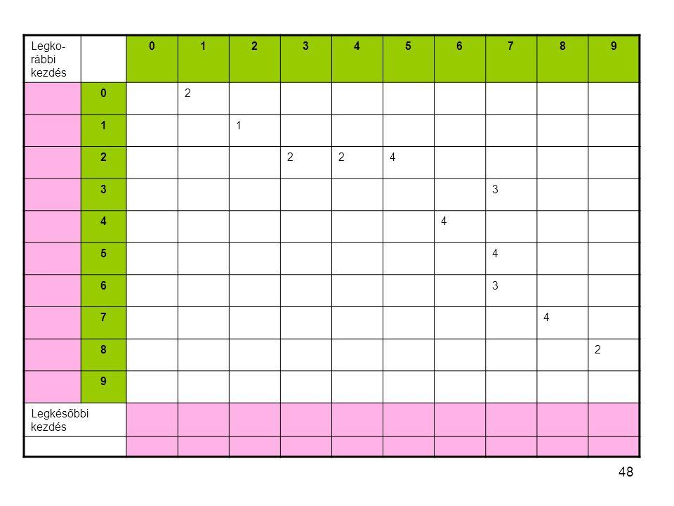 Legko-rábbi kezdés 1 2 3 4 5 6 7 8 9 Legkésőbbi kezdés 48