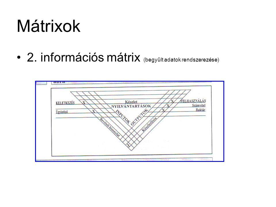 Mátrixok 2. információs mátrix (begyűlt adatok rendszerezése)