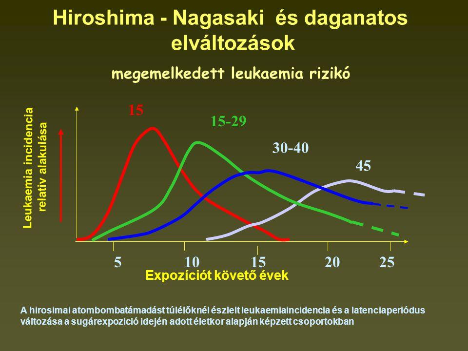 Hiroshima - Nagasaki és daganatos